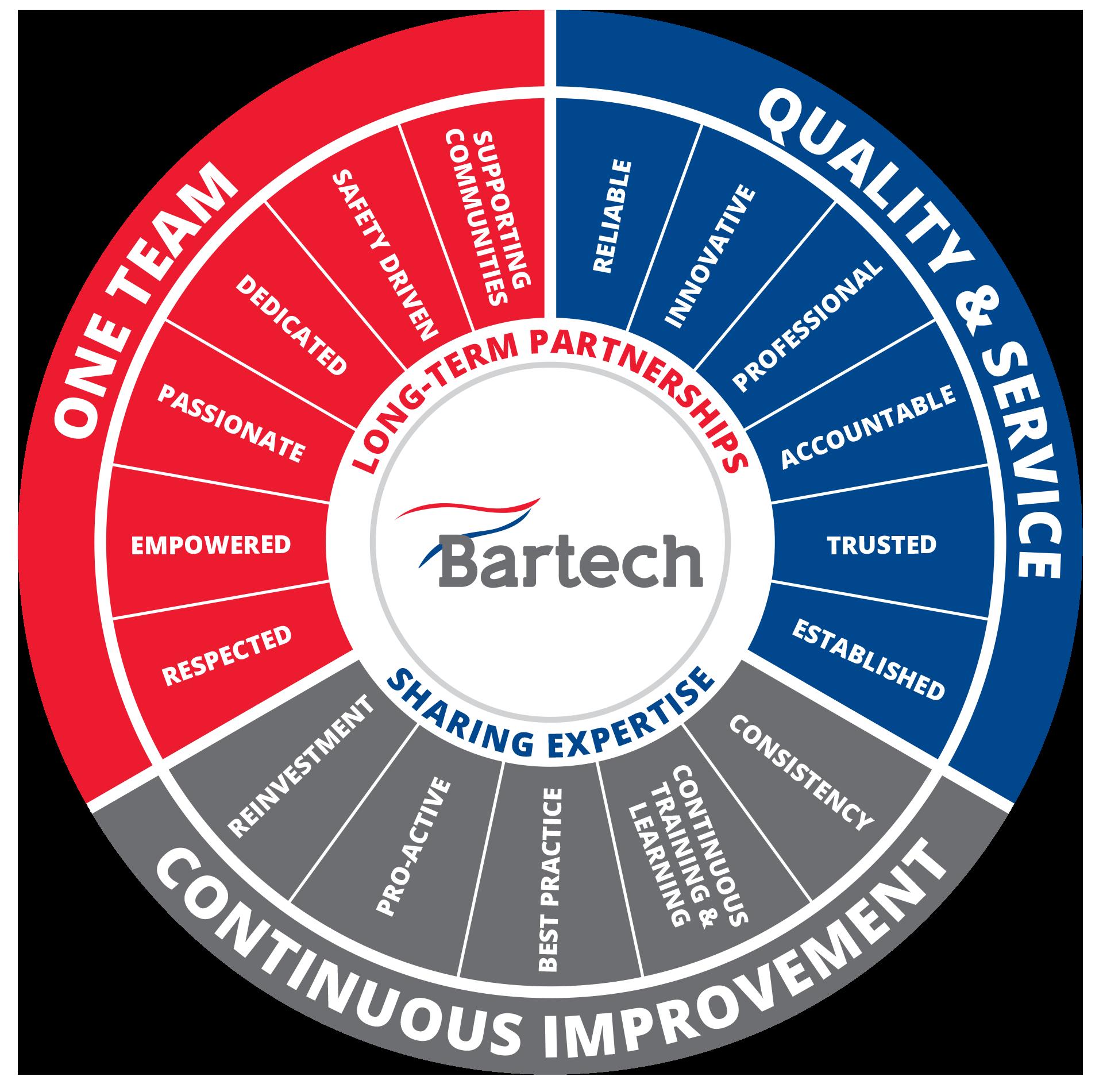 Bartech value steering wheel