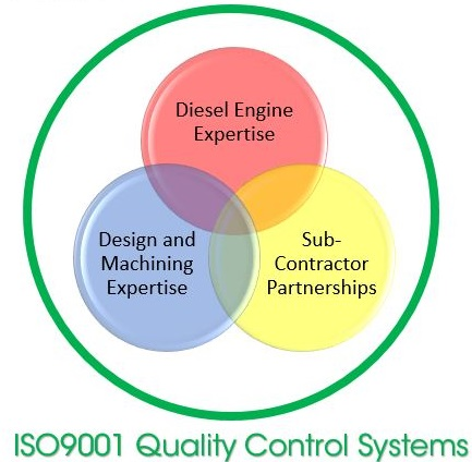 ISO9001 Quality Control Systems